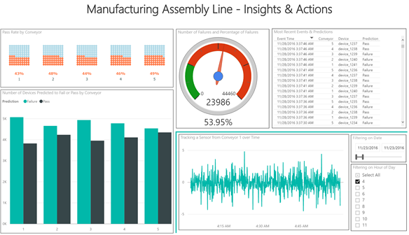 Manufacturing Assembly Line - Insights and Actions