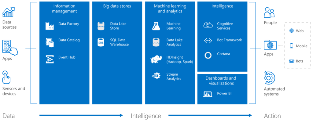 Cortana Intelligence Suite Services view