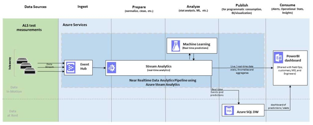 Data Analytics Pipeline using Azure Steam Analytics
