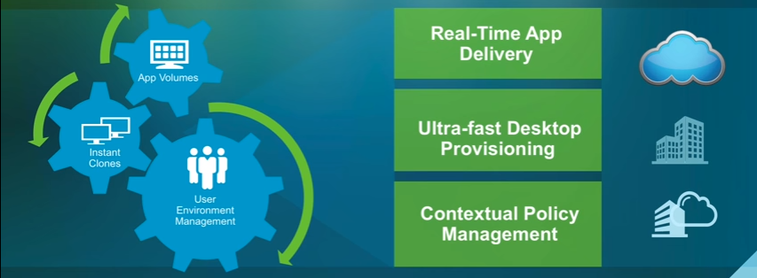 Real-Time App Delivery - Ultra-fast Desktop Provisioning - Contextual Policy Management