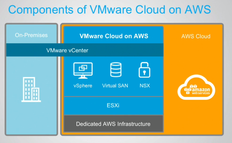 Components of VMware Cloud on Amazon Web Service (AWS)