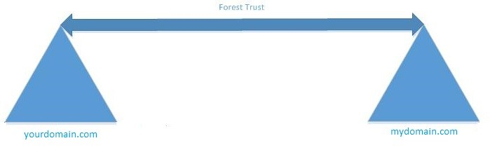 Forest Trust Sheme