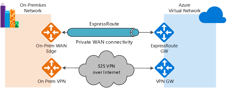 Scheme On-Premises Network - Azure Virtual Network - WAN - VPN