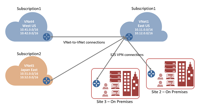 Scheme VNet-to-Vnet connection - S2S VPN connection