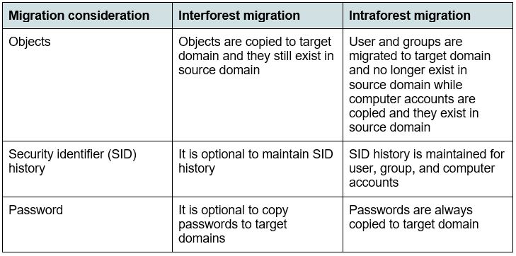 Table with list of some differences between interforest and intraforest domain objects migration