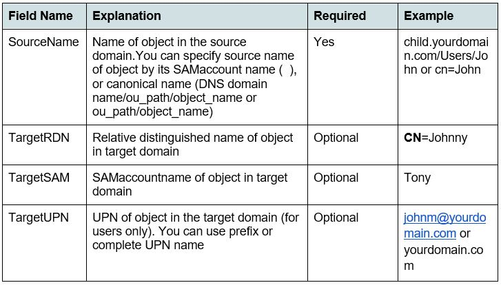 Table with lists of explanation and examples
