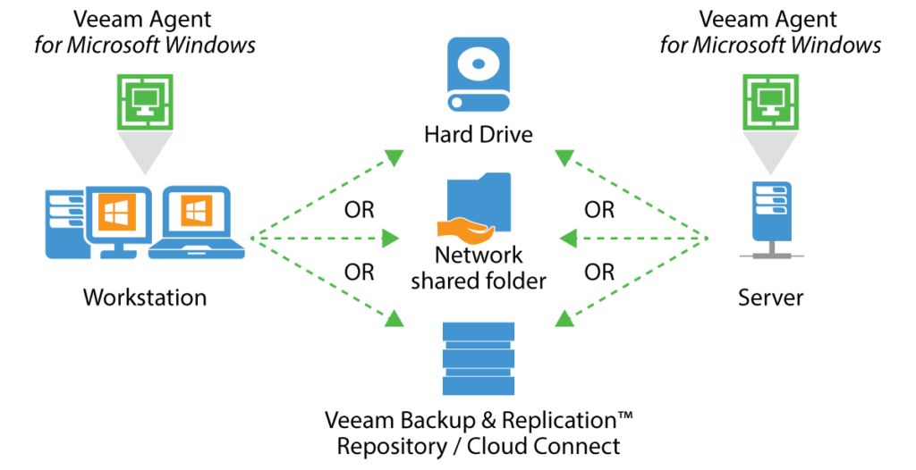 Veeam Agent - Workstation - Server - Cloud Connect - Scheme