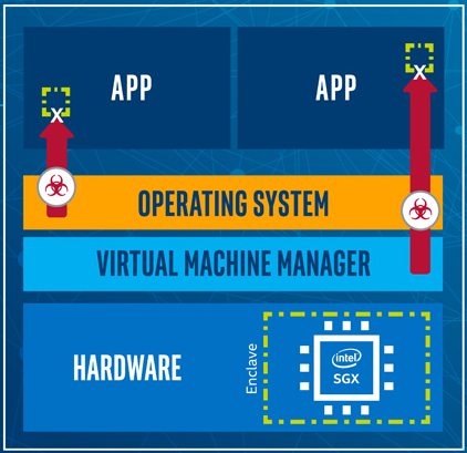Azure Confidential Computing - OS Hardware VM - Sheme