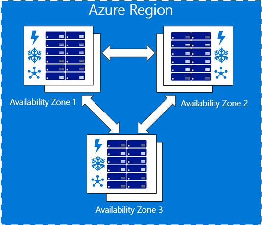 Microsoft Azure Region - Scheme - Zones