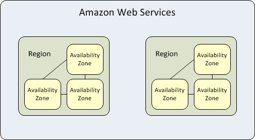 Amazon Web Services - Graphics - Availability Zones
