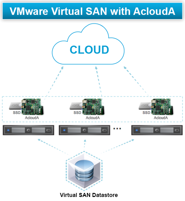 VMware vSAN with AcloudA