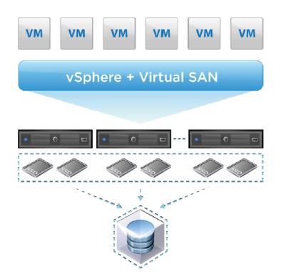 vSphere - Virtual SAN - Sheme