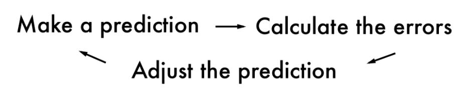 Sheme - Make a prediction - Calculate the errors - Adjust the prediction