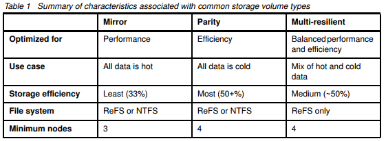 Table of summary characteristics assosiated with common storage volume types