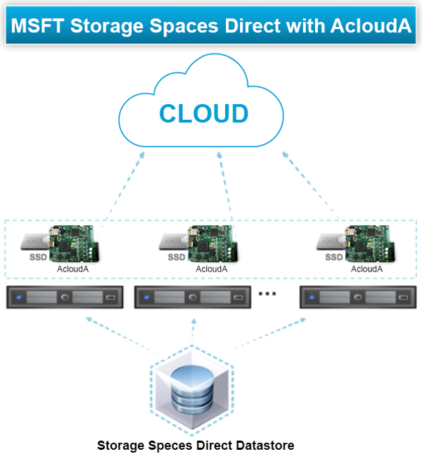 Microsoft Storage Spaces Direct with AcloudA Scheme