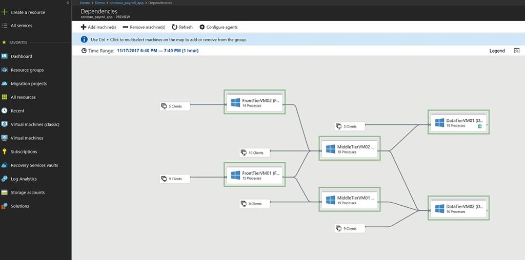 Microsoft Azure Migrate - Tool Sheme