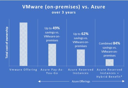VMware vs Azure - Comparison Table