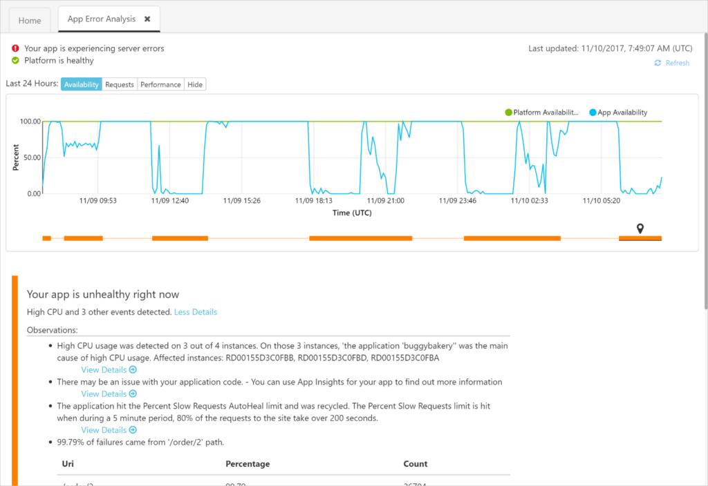 Microsoft Azure App - Azure App Service Diagnostics - App Error Analysis