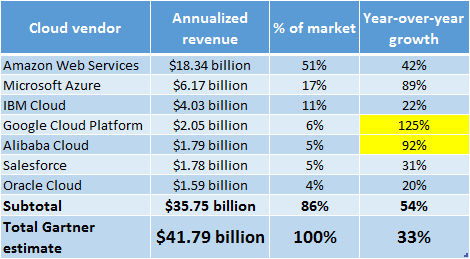 Table Growth- Cloud Vendor - Annualized revenue - % of market - Year-over-year growth