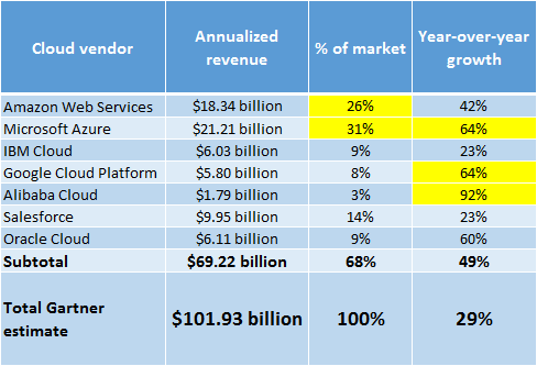 Table Market - Cloud Vendor - Annualized revenue - % of market - Year-over-year growth