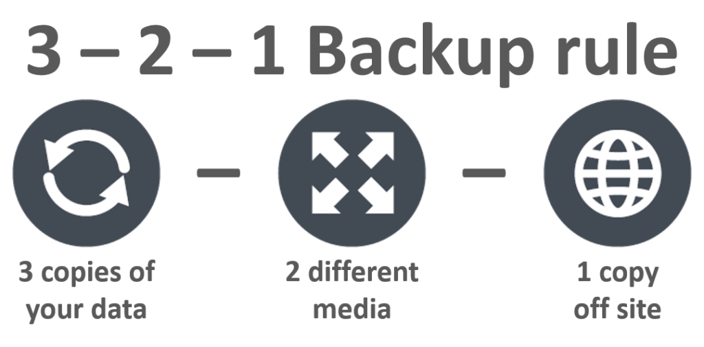 3-2-1 Rule for Backup picture
