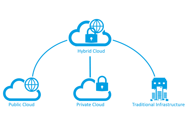 Hybrid Cloud - Public Cloud - Private Cloud - Traditional Infrastructure