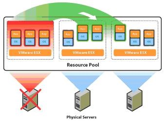 Scheme of High Availability technology for clusters