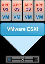 VMware ESXi scheme