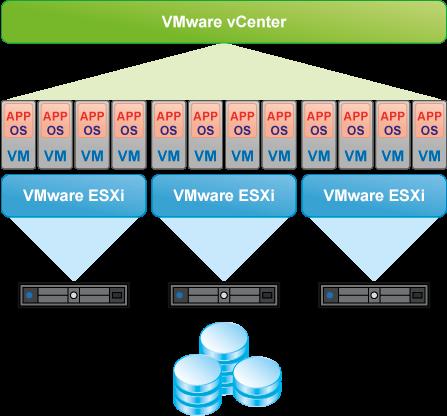 VMware vCenter scheme