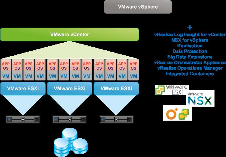 VMware vSphere scheme