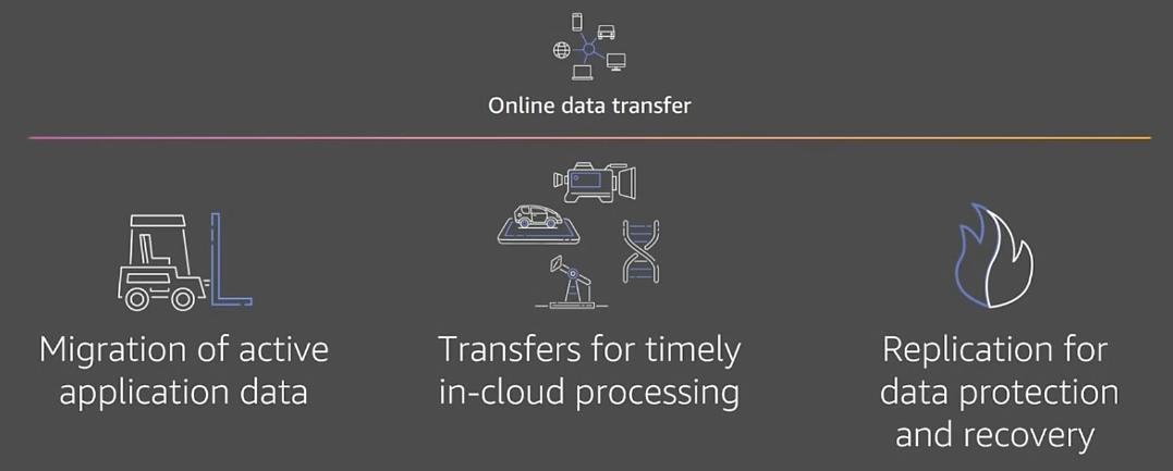 online data transfer