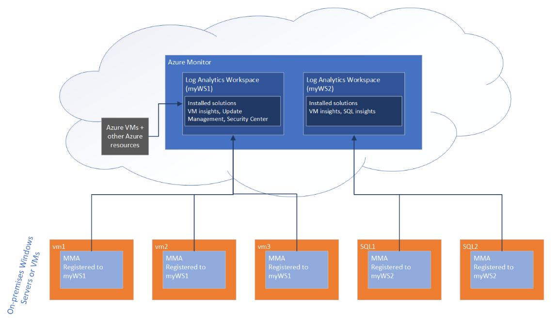 Azure hybrid services